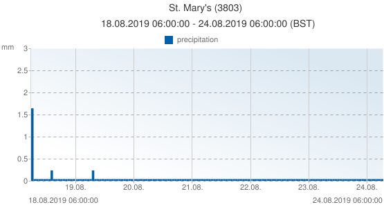 St. Mary's, United Kingdom (3803): precipitation: 18.08.2019 06:00:00 - 24.08.2019 06:00:00 (BST)